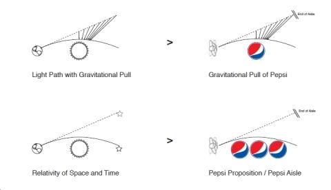 Pepsi Gravitational Pull